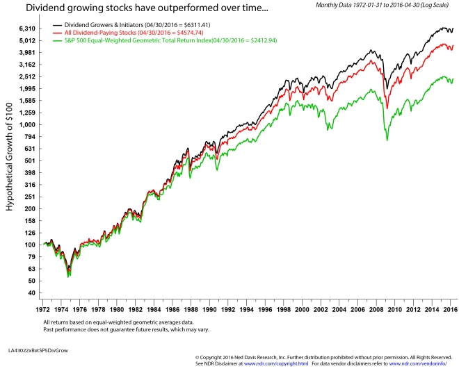 Dividend growing stocks have outperformed over time...